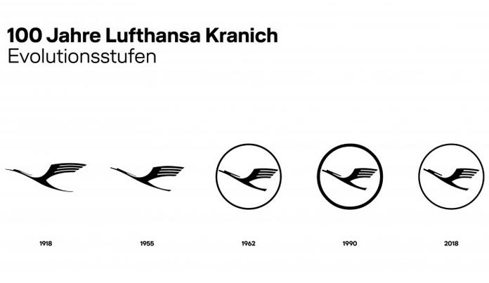 Ewolucja logo Lufthansa